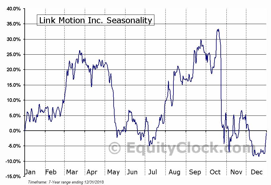 Link Motion Inc. (NYSE:LKM) Seasonal Chart