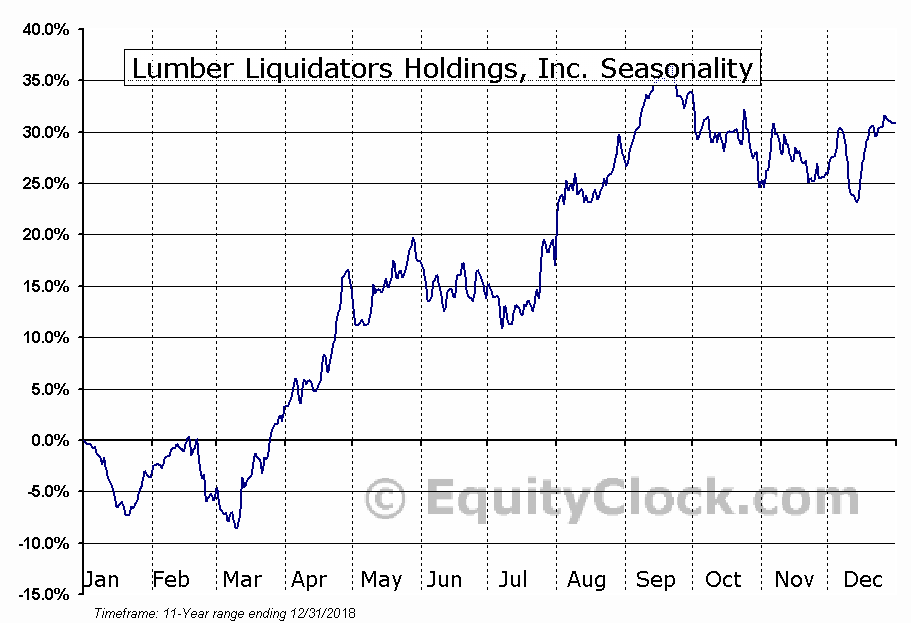 Lumber Liquidators Holdings (NYSE:LL) Seasonal Chart