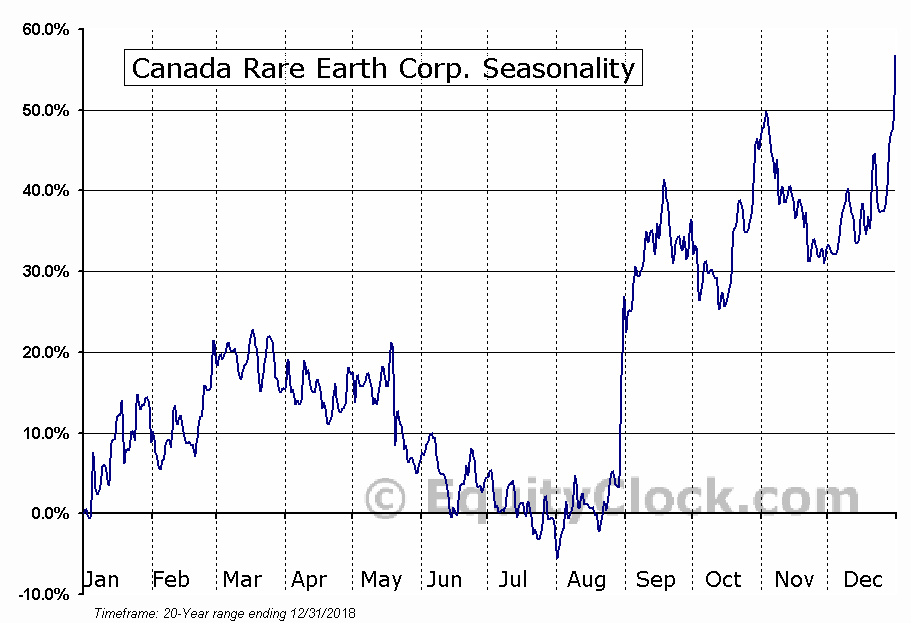 Canada Rare Earth Corp. (TSXV:LL) Seasonal Chart