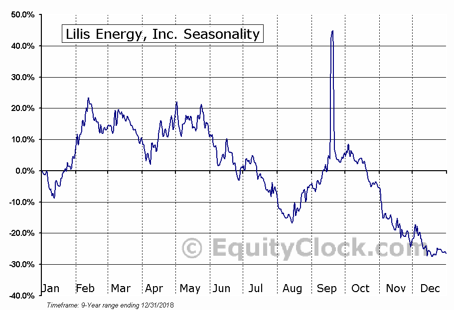 Lilis Energy, Inc. (AMEX:LLEX) Seasonal Chart