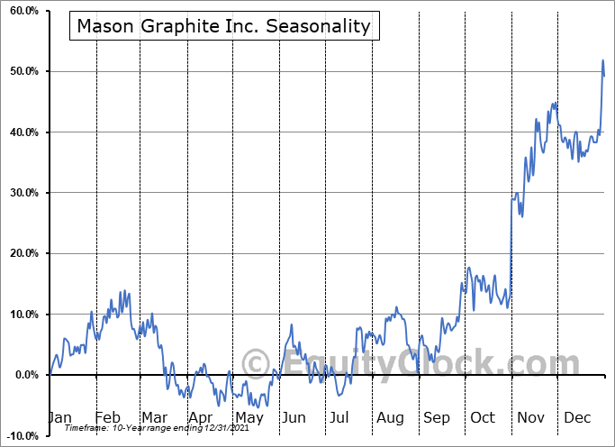 Mason Graphite Inc. (TSXV:LLG.V) Seasonal Chart
