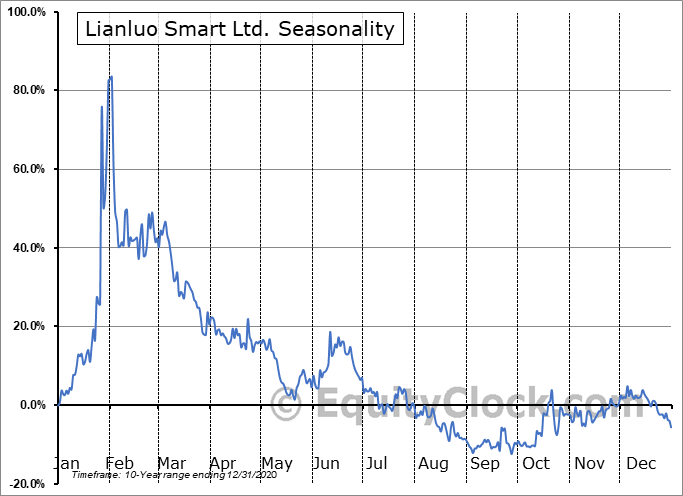 Lianluo Smart Ltd. (NASD:LLIT) Seasonal Chart