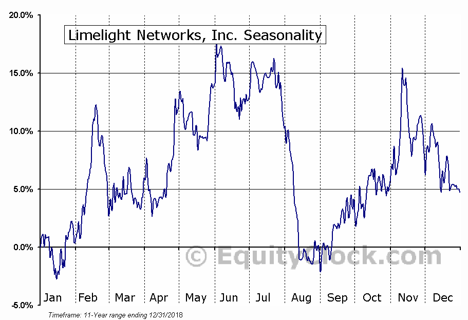 Limelight Networks, Inc. (NASD:LLNW) Seasonal Chart