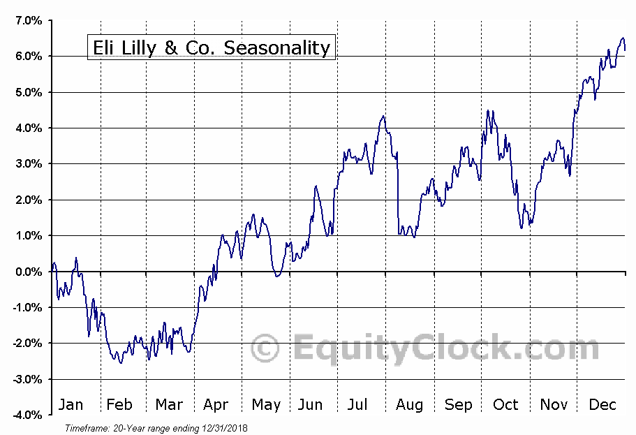Eli Lilly & Co. (NYSE:LLY) Seasonal Chart