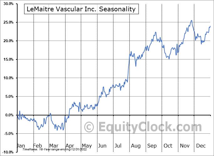 LeMaitre Vascular Inc. (NASD:LMAT) Seasonal Chart