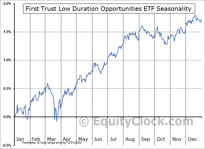 First Trust Low Duration Opportunities ETF (NASD:LMBS) Seasonal Chart