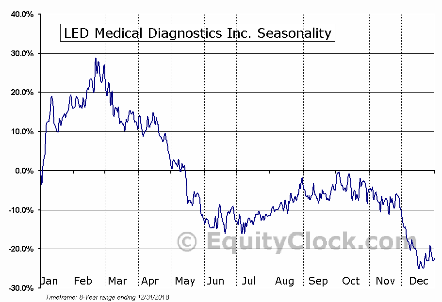 LED Medical Diagnostics Inc. (TSXV:LMD.V) Seasonal Chart