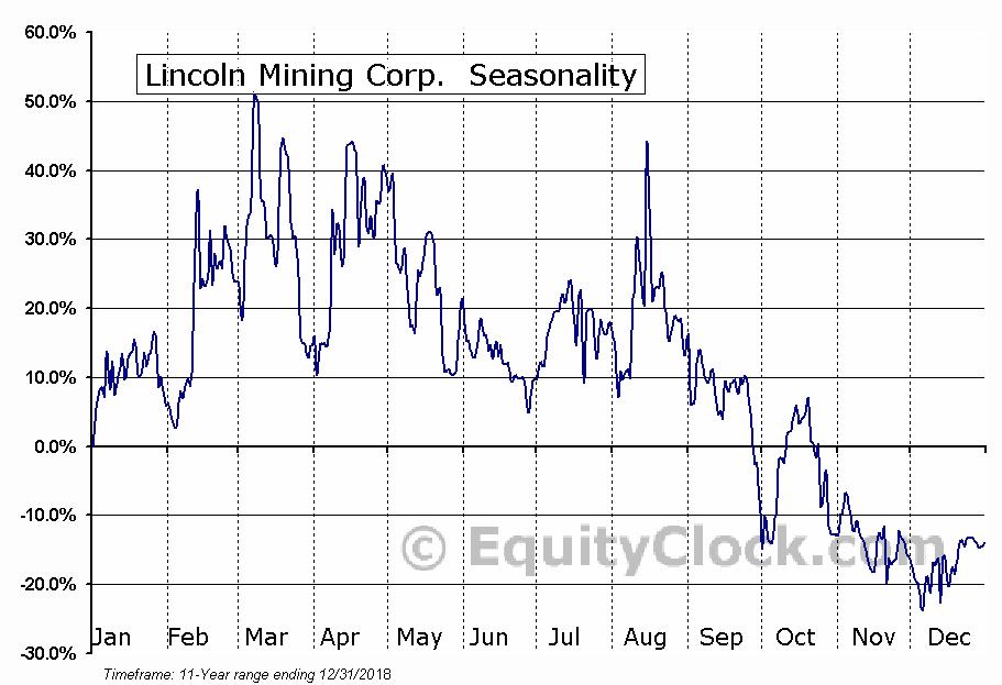 Lincoln Mining Corp. (TSXV:LMG) Seasonal Chart