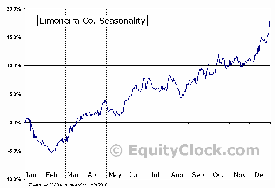 Limoneira Co. (NASD:LMNR) Seasonal Chart