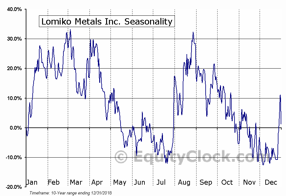Lomiko Metals Inc. (TSXV:LMR.V) Seasonal Chart
