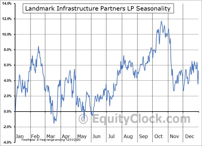 Landmark Infrastructure Partners LP (NASD:LMRK) Seasonal Chart