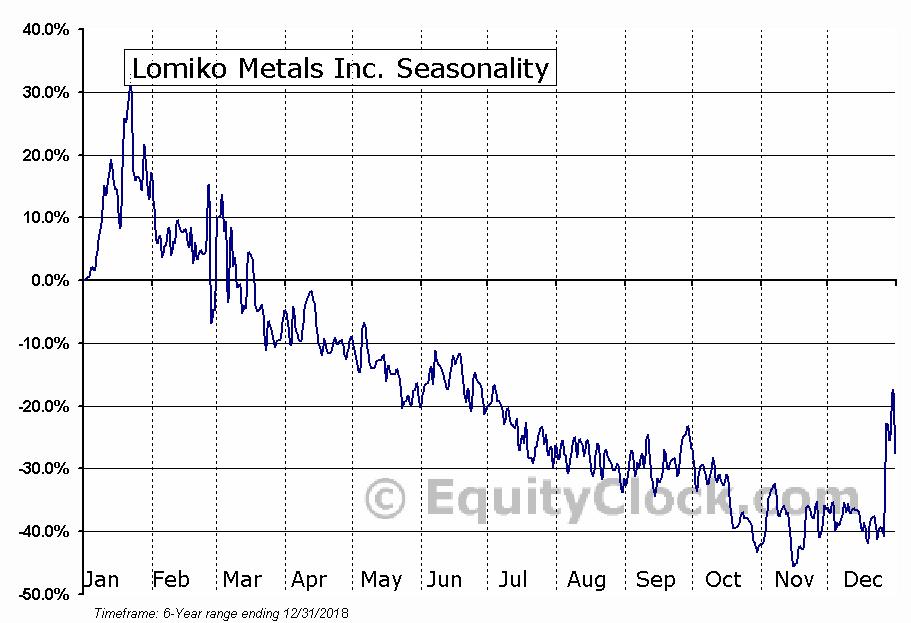 Lomiko Metals Inc. (OTCMKT:LMRMF) Seasonal Chart