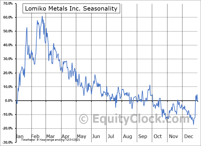 Lomiko Metals Inc. (OTCMKT:LMRMF) Seasonal Chart