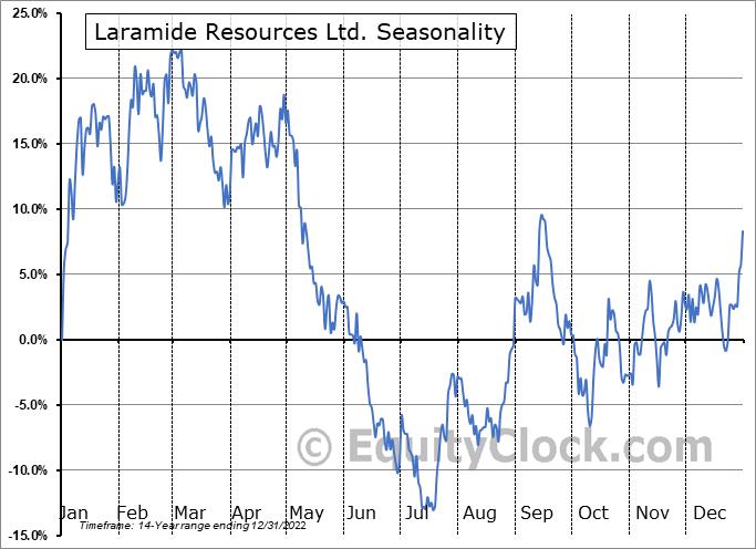 Laramide Resources Ltd. (OTCMKT:LMRXF) Seasonal Chart