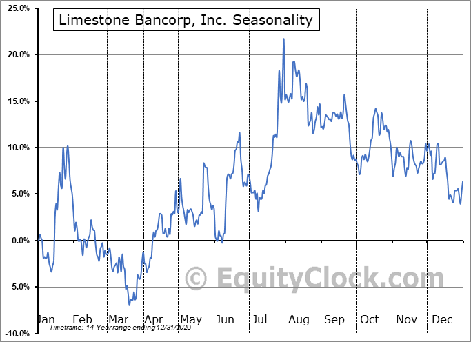 Limestone Bancorp, Inc. (NASD:LMST) Seasonal Chart