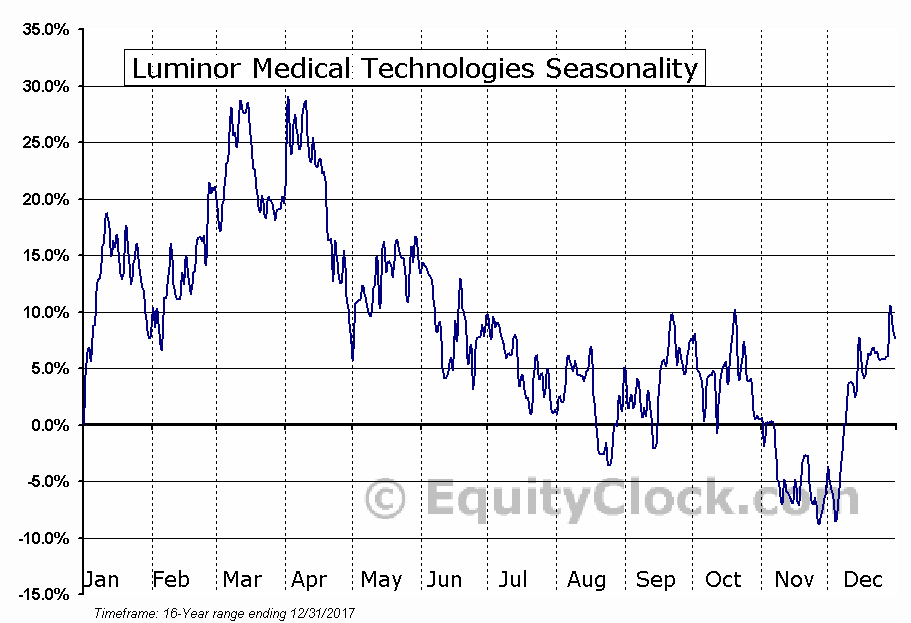 Luminor Medical Technologies (TSXV:LMT) Seasonal Chart