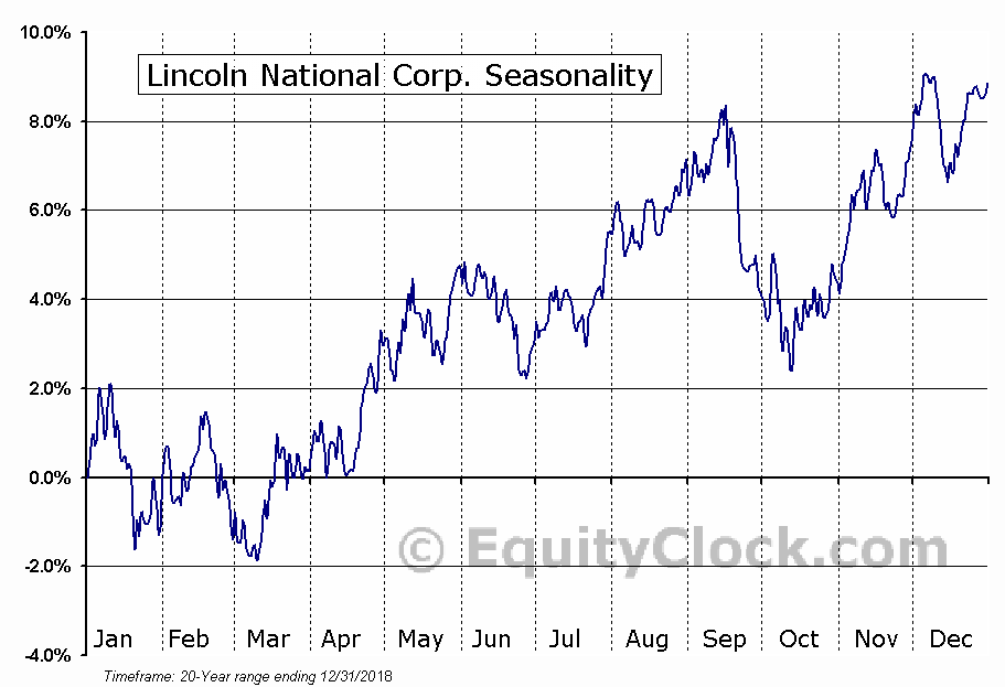 Lincoln National Corp. (NYSE:LNC) Seasonal Chart