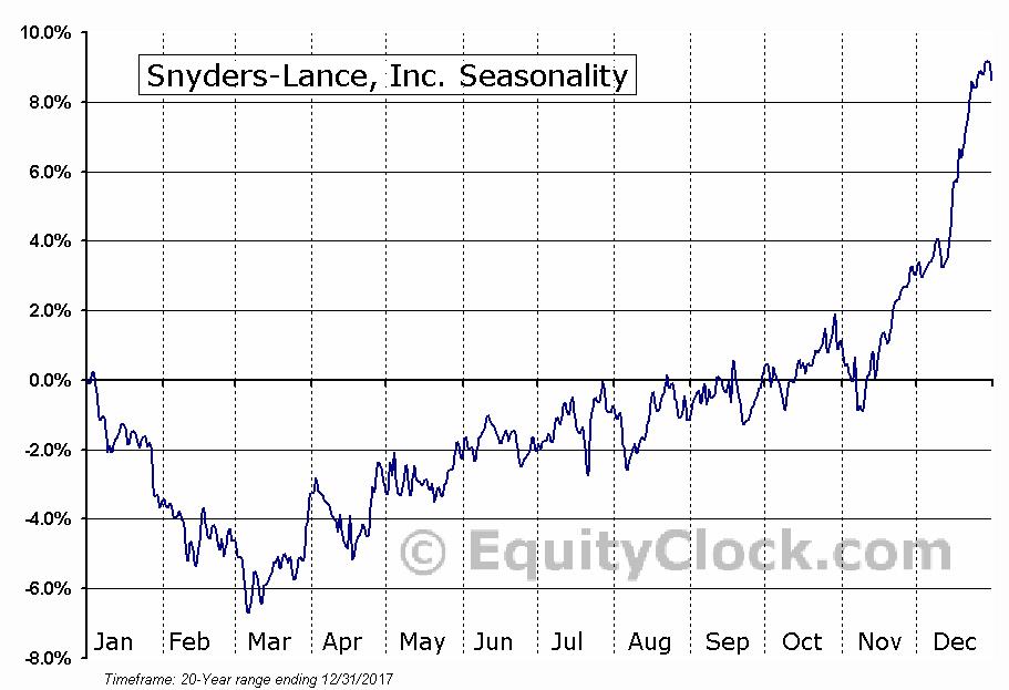 Snyders-Lance, Inc. (NASD:LNCE) Seasonal Chart