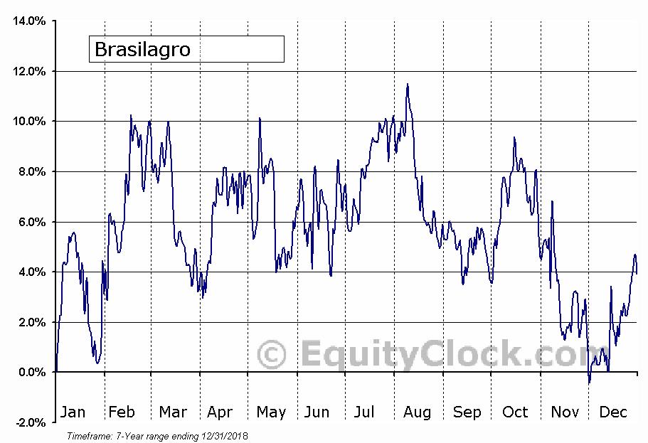 Brasilagro Companhia Brasileira de Propriedades Agricolas (NYSE:LND) Seasonal Chart