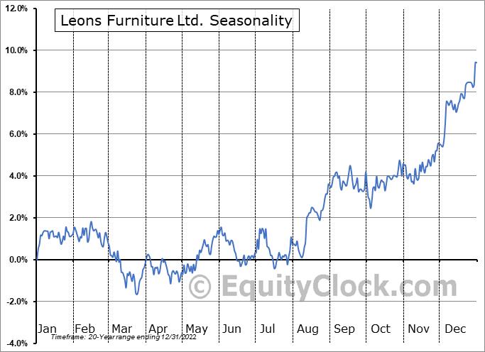 Leons Furniture Ltd. (TSE:LNF.TO) Seasonal Chart