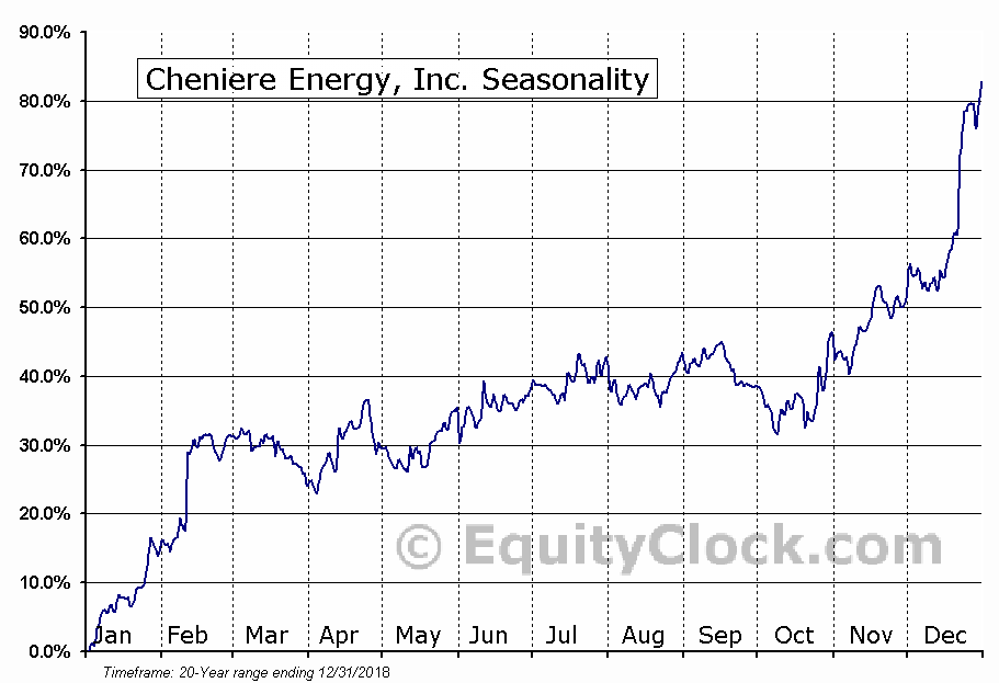 Cheniere Energy, Inc. (AMEX:LNG) Seasonal Chart