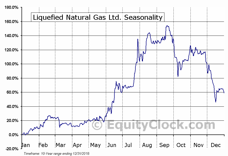 Liquefied Natural Gas Ltd. (OTCMKT:LNGLF) Seasonal Chart
