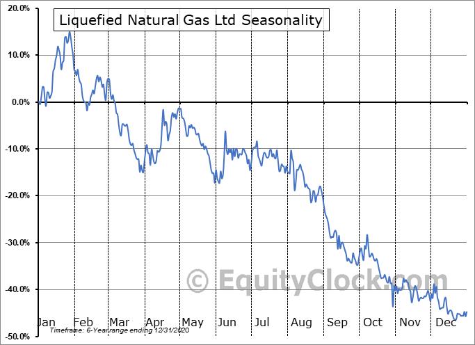 Liquefied Natural Gas Ltd (OTCMKT:LNGLY) Seasonal Chart