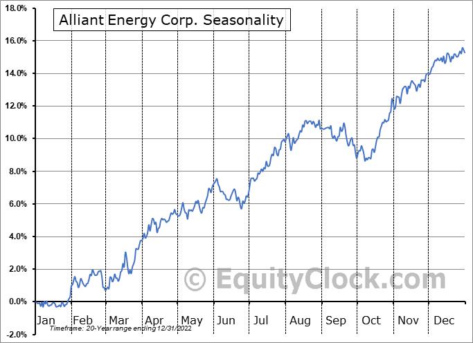 Alliant Energy Corp. (NYSE:LNT) Seasonal Chart