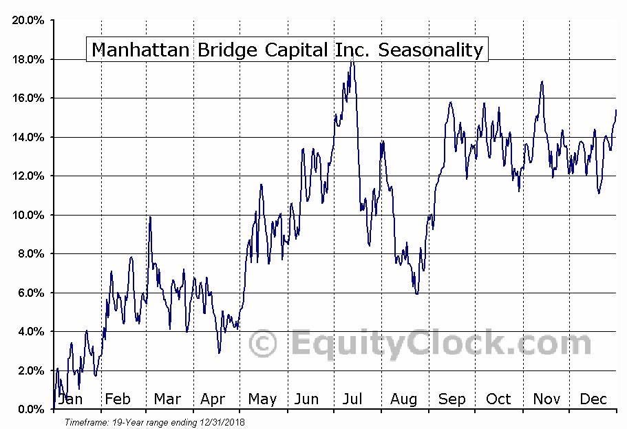 Manhattan Bridge Capital Inc. (NASD:LOAN) Seasonal Chart