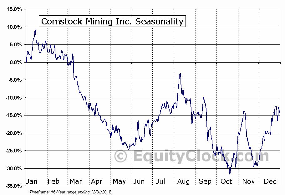 Comstock Mining Inc. (AMEX:LODE) Seasonal Chart