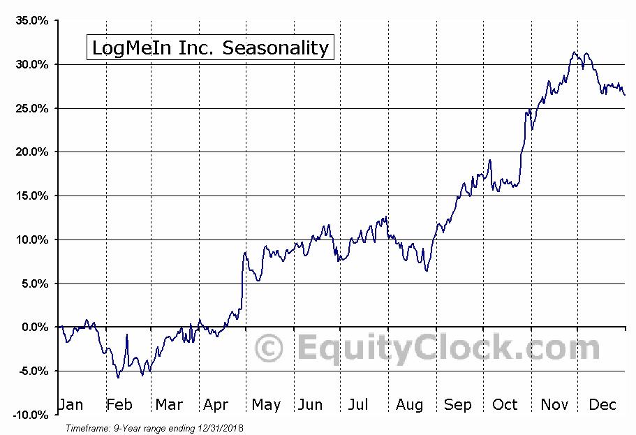 LogMeIn Inc. (NASD:LOGM) Seasonal Chart
