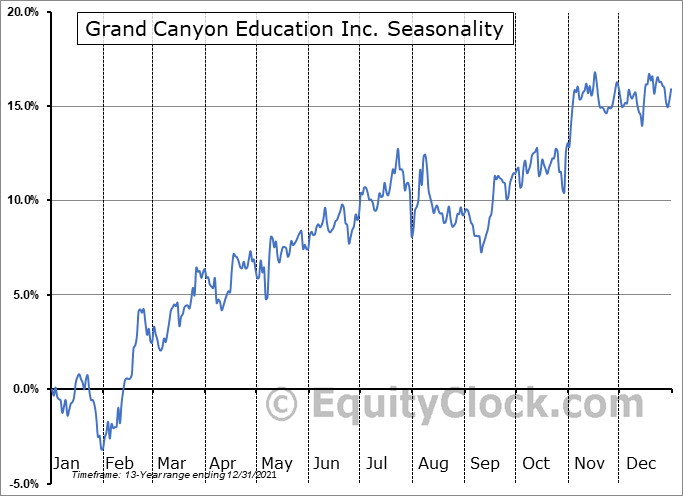 Grand Canyon Education Inc. (NASD:LOPE) Seasonal Chart