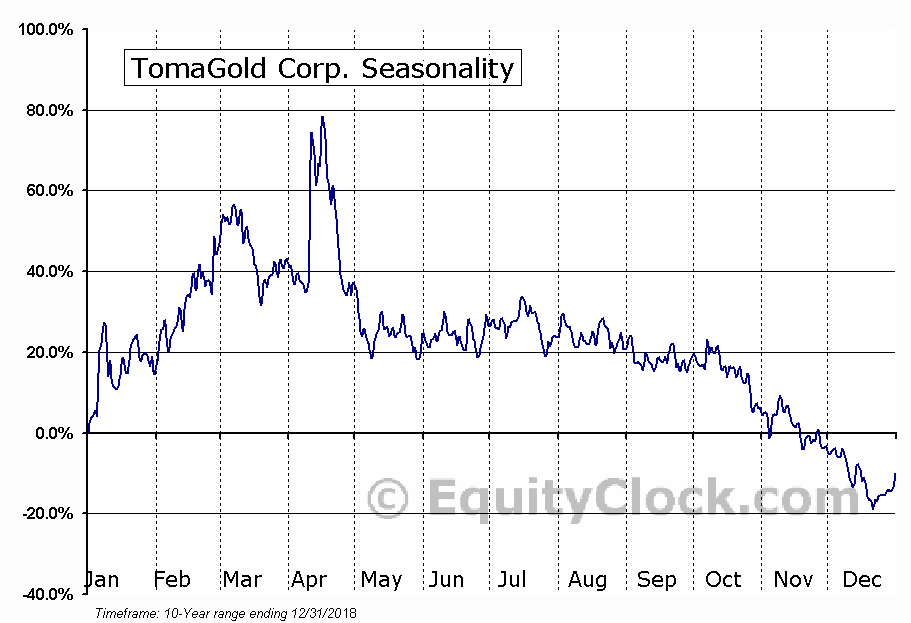 TomaGold Corp. (TSXV:LOT.V) Seasonal Chart