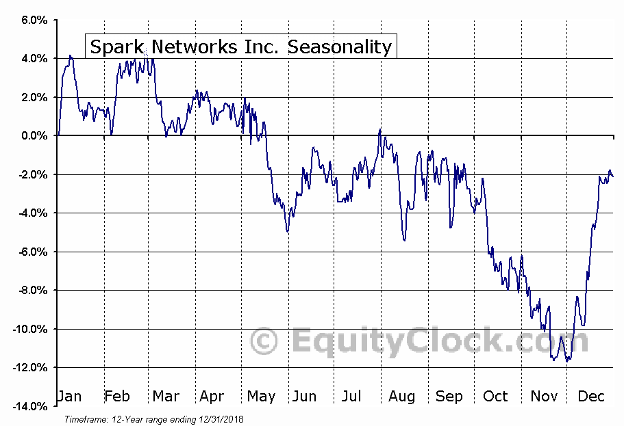 Spark Networks Inc. (AMEX:LOV) Seasonal Chart