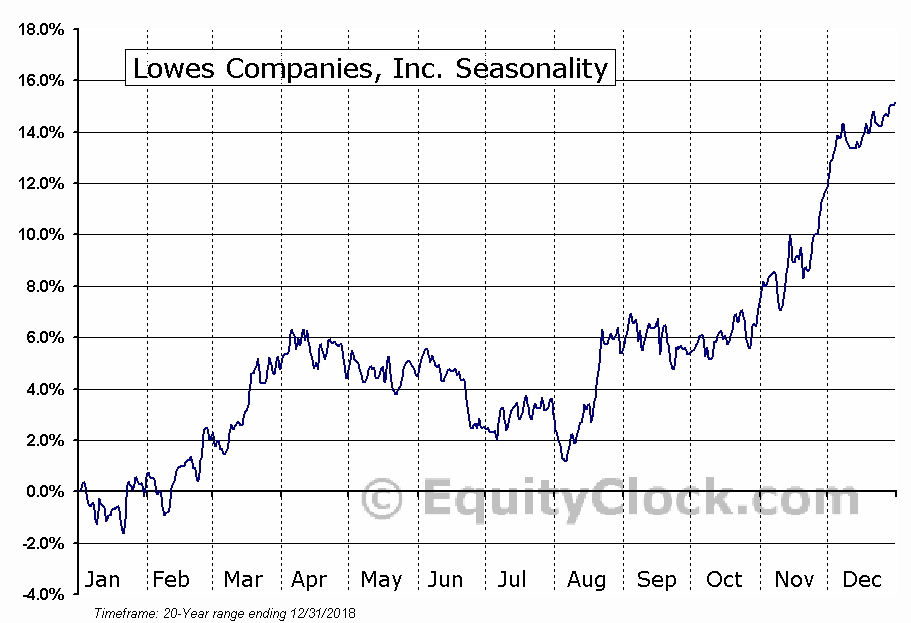 Lowes Companies, Inc. (NYSE:LOW) Seasonal Chart