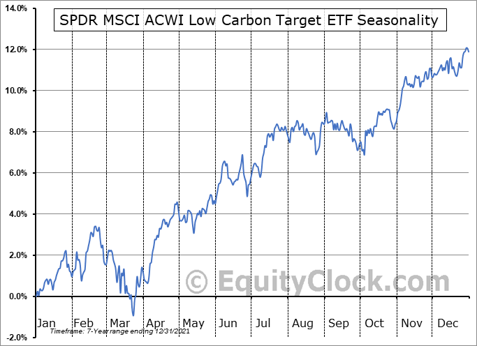 SPDR MSCI ACWI Low Carbon Target ETF (AMEX:LOWC) Seasonal Chart