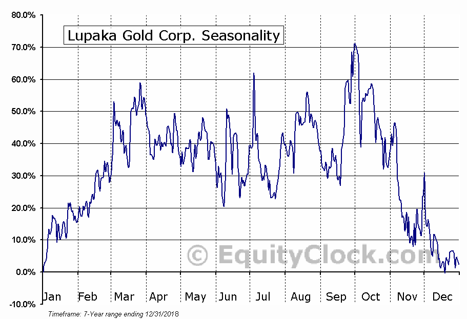 Lupaka Gold Corp. Seasonal Chart