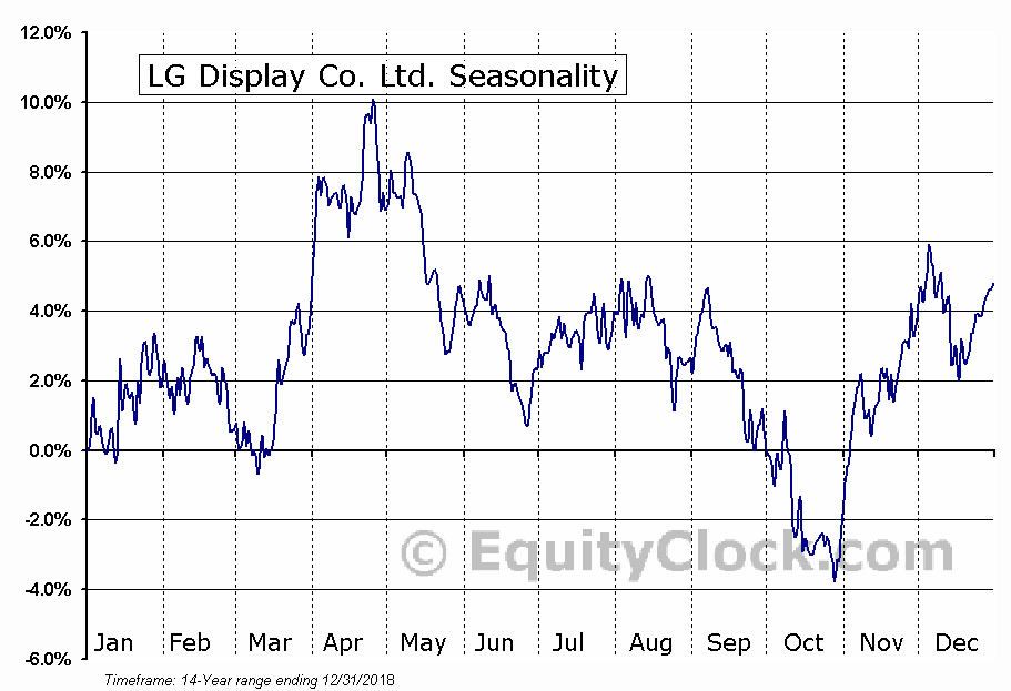 LG Display Co. Ltd. (NYSE:LPL) Seasonal Chart