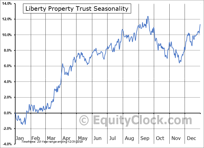 Liberty Property Trust (NYSE:LPT) Seasonal Chart