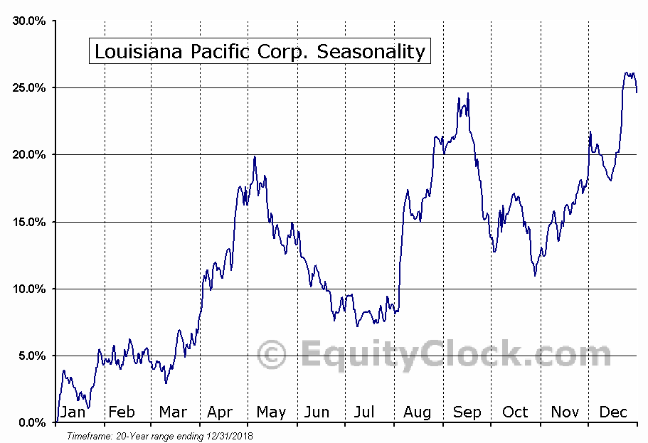 Louisiana-Pacific Corporation  (NYSE:LPX) Seasonal Chart