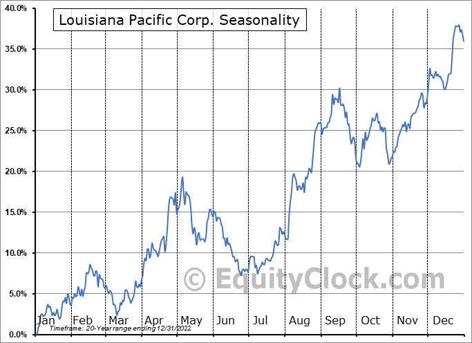 Louisiana Pacific Corp. (NYSE:LPX) Seasonal Chart