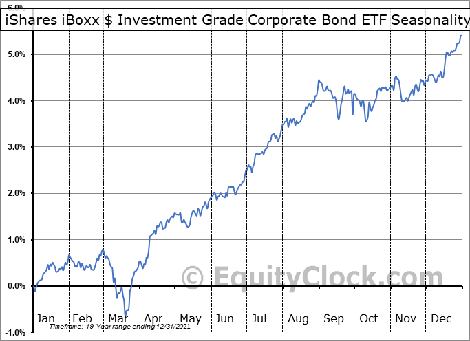 iShares iBoxx $ Investment Grade Corporate Bond ETF (NYSE:LQD) Seasonal Chart