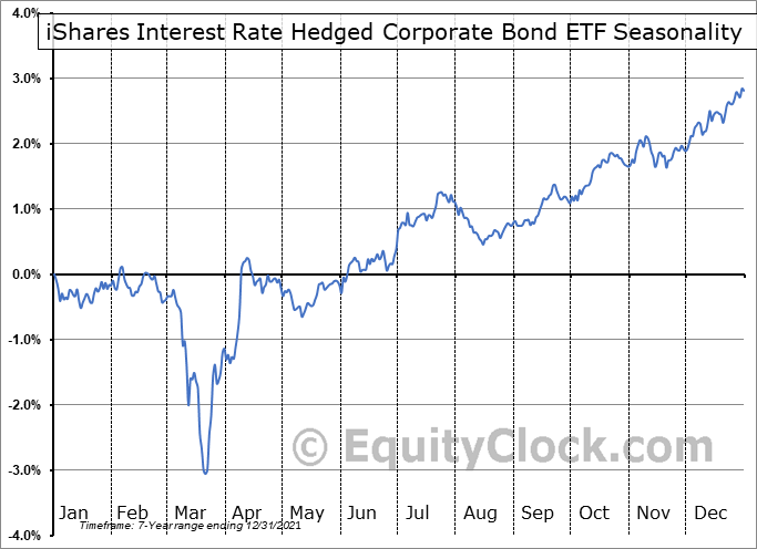 iShares Interest Rate Hedged Corporate Bond ETF (AMEX:LQDH) Seasonal Chart