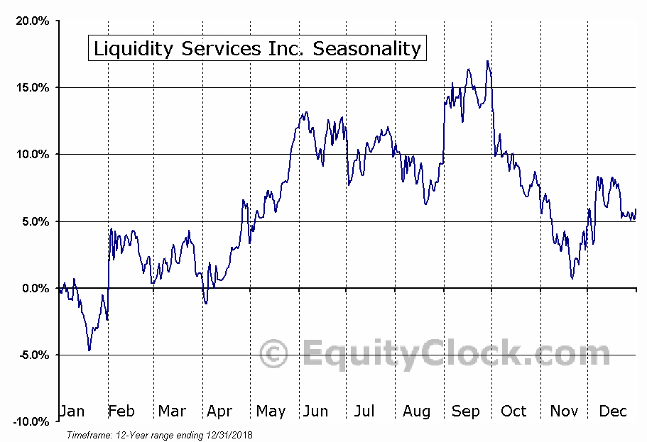 Liquidity Services Inc. (NASD:LQDT) Seasonal Chart