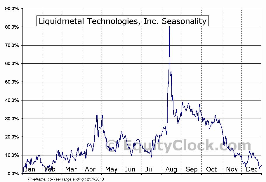 Liquidmetal Technologies, Inc. (OTCMKT:LQMT) Seasonal Chart