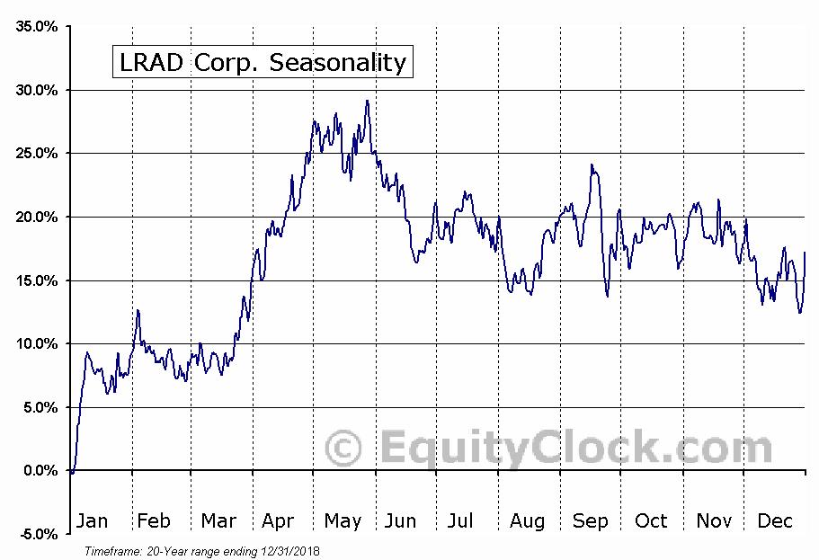 LRAD Corp. (NASD:LRAD) Seasonal Chart