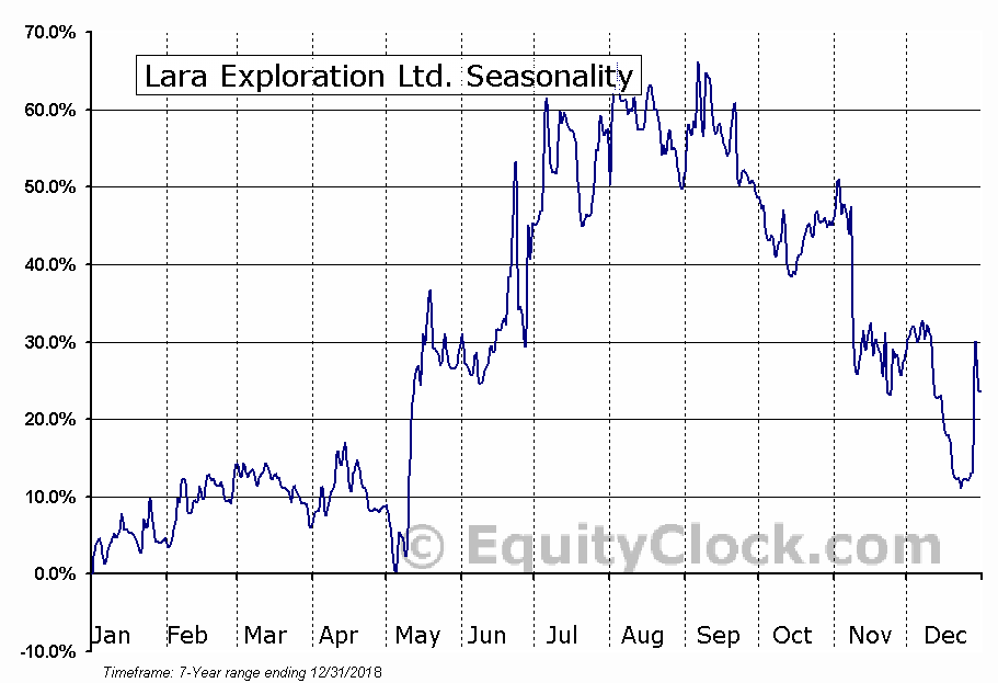 Lara Exploration Ltd. (OTCMKT:LRAXF) Seasonal Chart