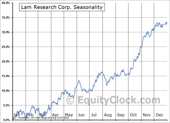 Lam Research Corp. (NASD:LRCX) Seasonal Chart