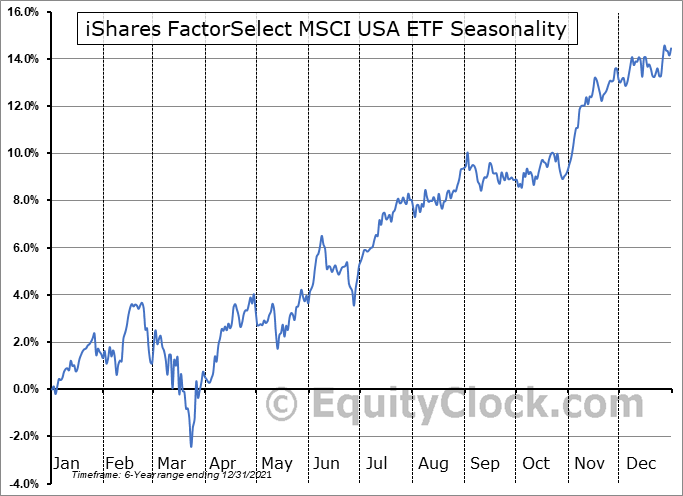 iShares FactorSelect MSCI USA ETF (AMEX:LRGF) Seasonal Chart