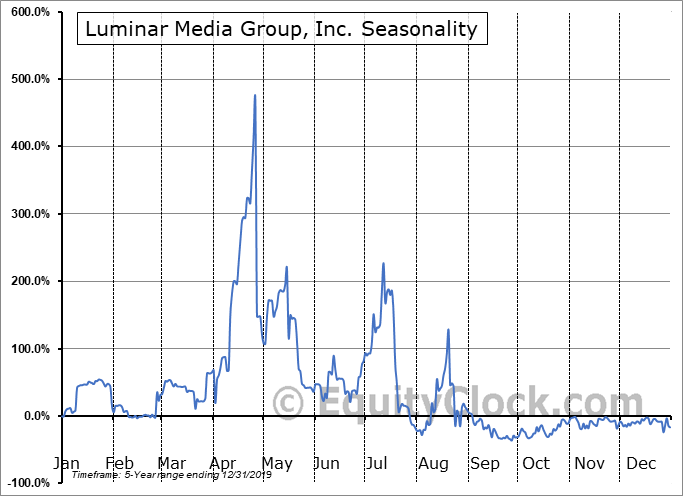 Luminar Media Group, Inc. (OTCMKT:LRGR) Seasonal Chart